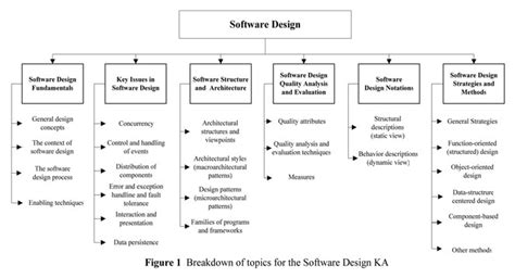 pattern software design institute what is software design tc1019 fall 2016