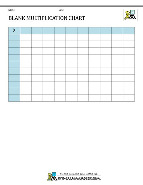 blank multiplication chart up to 10x10