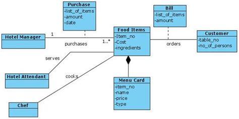 uml diagrams for hotel management system uml diagrams hotel canteen it kaka