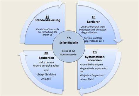 5s methode werkstatt 5s methode imb unternehmensberatung