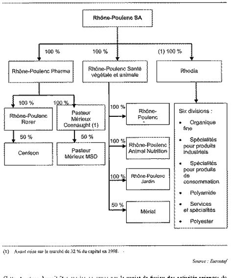 Market Structure For Procter And Gamble Mba 502 by Procter And Gamble Organizational Chart