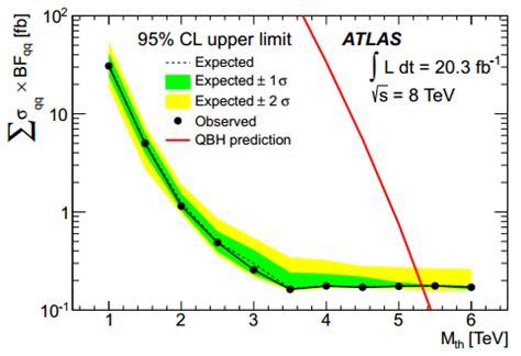 klingenberg möbel search for quantum black production in high invariant