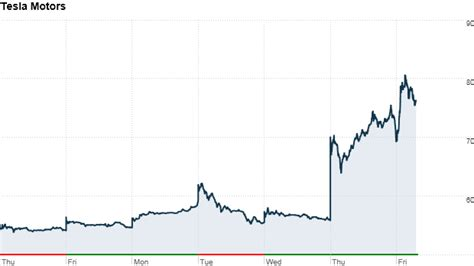 Is Tesla Motors A Investment Tesla Stock Up 40 This Week May 10 2013