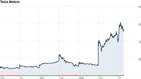 Tesla Motors Stock History Tesla Stock Up 40 This Week May 10 2013