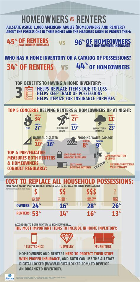 rent house com renters why you need a home inventory infographic the allstate blog