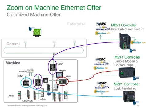 schneider electric wiring diagrams electric wiring