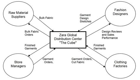 zara layout strategy zara clothing company supply chain scm globe