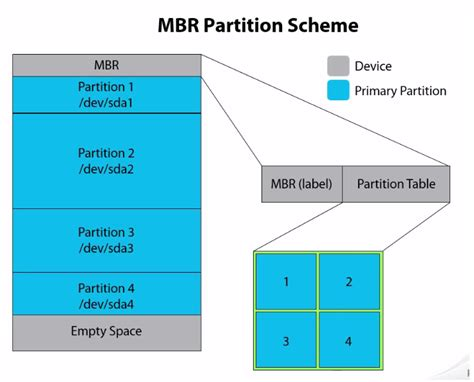 Mbr Partition Table by What Is Mbr And Gpt Partition