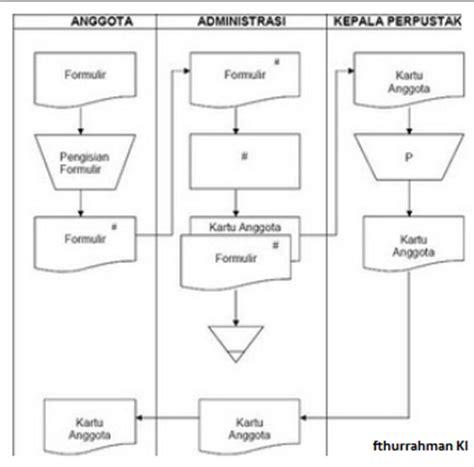 cara membuat flowmap sistem informasi cara membuat erd sistem informasi fathur ipoeh