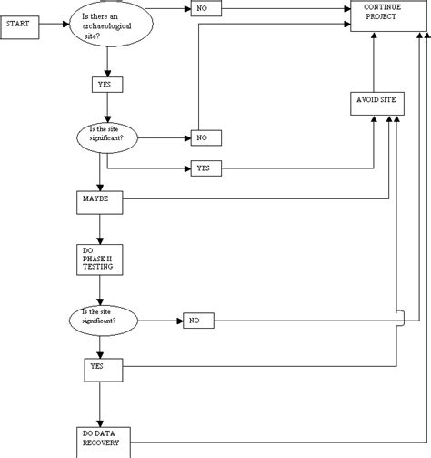 section 106 flowchart section 106 flowchart create a flowchart