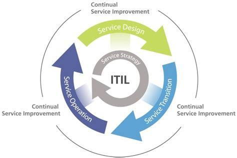 itil diagram itil ced421