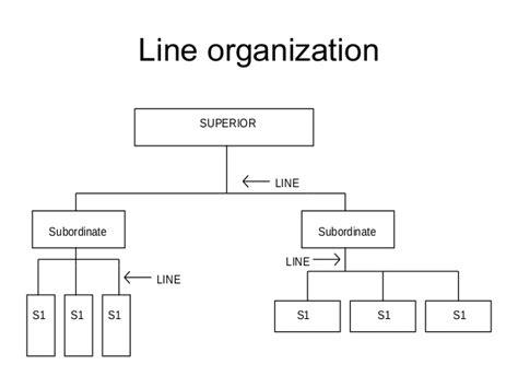 membuat struktur organisasi hotel organisasi dan manajemen