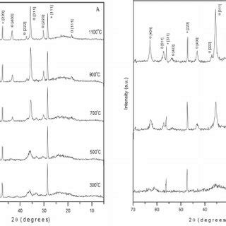 silica x ray diffraction pattern silica xerogel