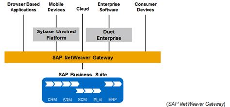 tutorial sap netweaver gateway gw configuration technical operations scn wiki