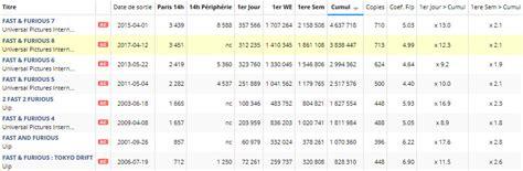 fast and furious box office fiche film fast furious 8 fiches films digitalcin 233