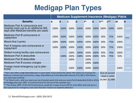 blue cross medicare advantage what does blue cross medicare supplement plan f cover