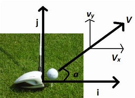 science of golf swing following physics 12 vector kinematics application