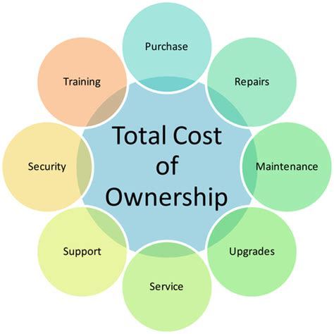 total cost of ownership template request for quote template excel