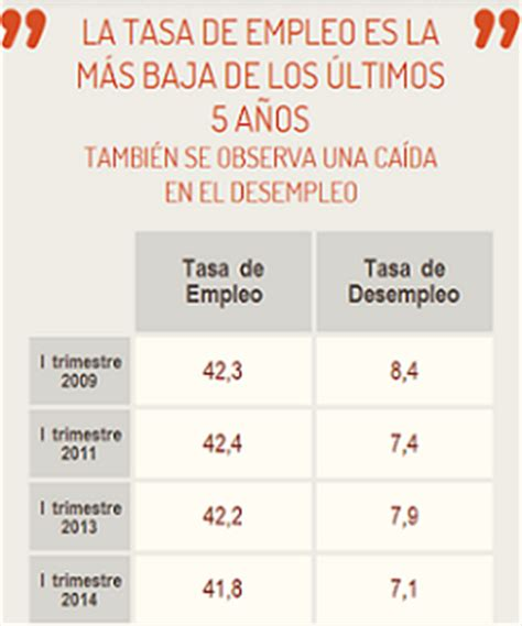 provincias de argentina tasa de desempleo evoluci 243 n de la tasa de desempleo en la argentina 5 5