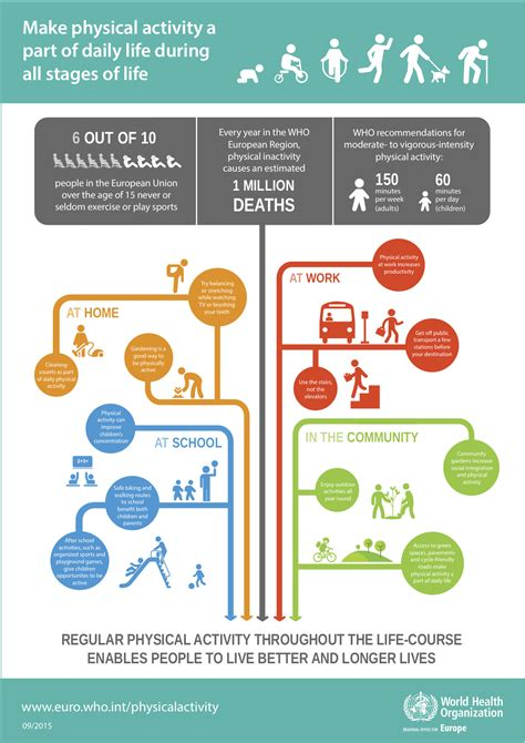 Obesity Gateway To by Obesity Physical Activity And Nutrition Theme European