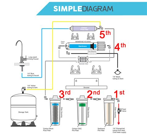 Kitchen Sink Faucet Parts Diagram by 5 Stage Home Drinking Reverse Osmosis System Plus Extra 7