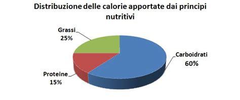 alimentazione sana ed equilibrata esempio piramide alimentare dieta mediterranea alimentazione