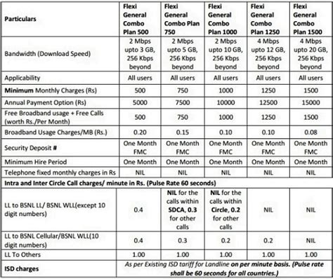 bsnl broadband home plans mp house design plans