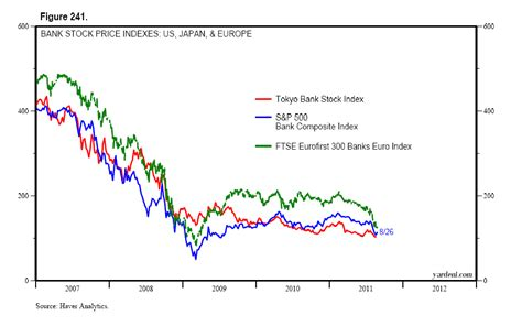 Financial Crisis In Europe Essay by Dr Ed S European Stocks Ifo