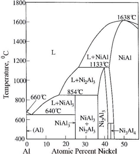 ni al phase diagram part of the al ni binary phase diagram 15 scientific diagram