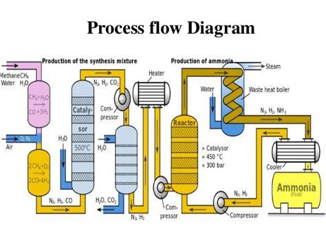 haber bosch process diagram ammonia