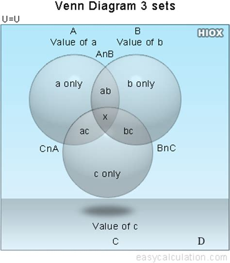 venn diagram solver create venn diagrams for three sets