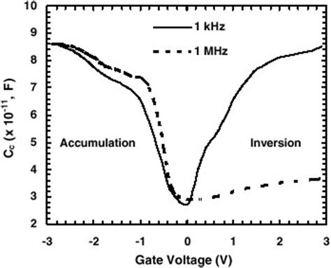 mos capacitor gate voltage a model for capacitance reconstruction from measured lossy mos capacitance voltage