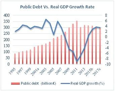 Growth Rate Mba by Greece Financial Crisis And Breakout Conundrum Business