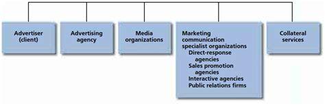 Imc Integrated Marketing Communication That Sells J Ori D0041 integrated marketing communication n organizing