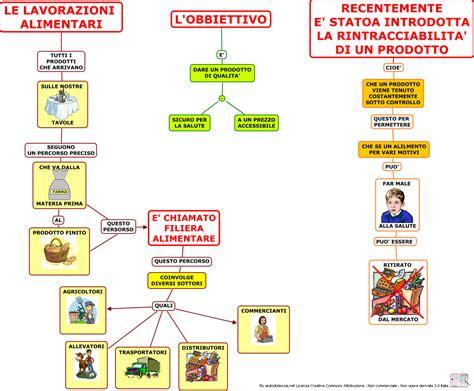 tecnologia alimentare educazione tecnica scuola media pdf software free
