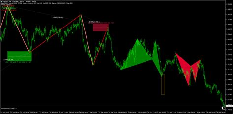 triangle pattern scanner korharmonics harmonic price patterns auto scanner