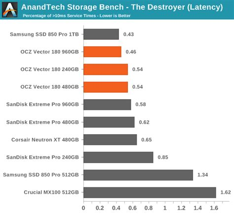 anandtech com bench anandtech storage bench the destroyer the ocz vector