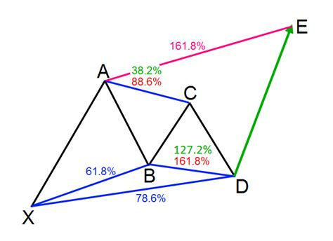 gartley pattern exles trading the gartley pattern ratios rules and best