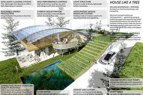 home design concepts of the future jetson green four architects design the green house of