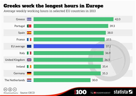 working eu which european countries work the hours world economic forum