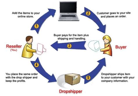 supplement dropshipping dropship herbal products supplements dropshippers