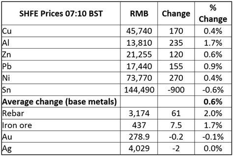 bullion desk live gold price gold prices drift as safe haven demand wanes the bullion