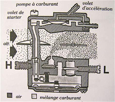 Reglage Carburateur Tillotson Tronconneuse by Schema D Un Carburateur De Tronconneuse