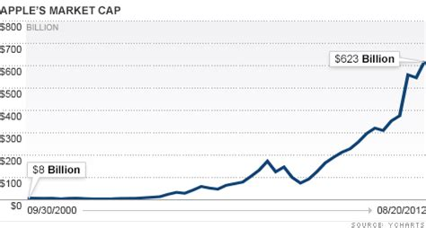apple market cap apple makes more history becomes most valuable company in