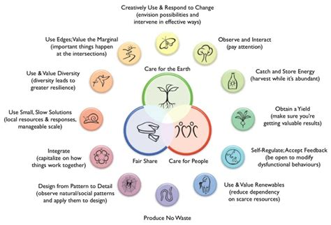quotient design definition will permaculture become the new dominant narrative