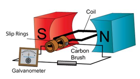 induction generator slip highschool physics ac generator single phase three phase