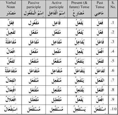 arabic verb pattern meanings great arabic learning tool arabic verb conjugator