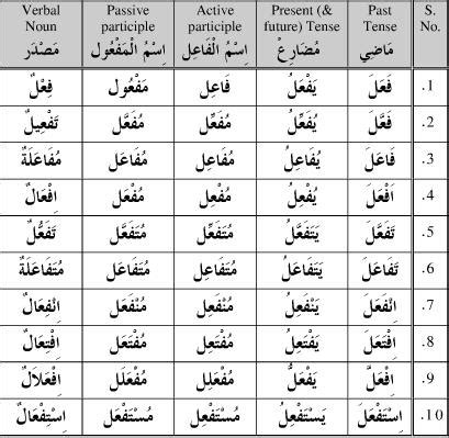 verb pattern arabic using an arabic dictionary the middle road
