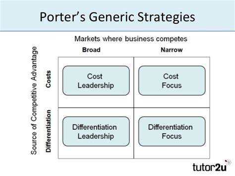 An Article On Porter porter s generic strategies