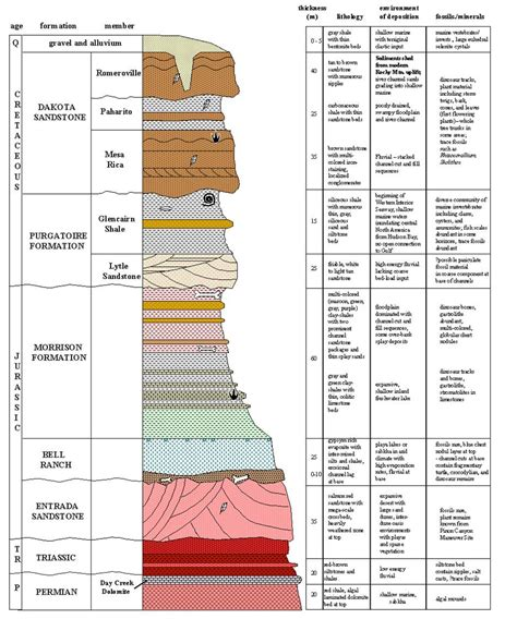 Stratigraphic Section by Spending Time In Purgatoire Boneblogger Science And The